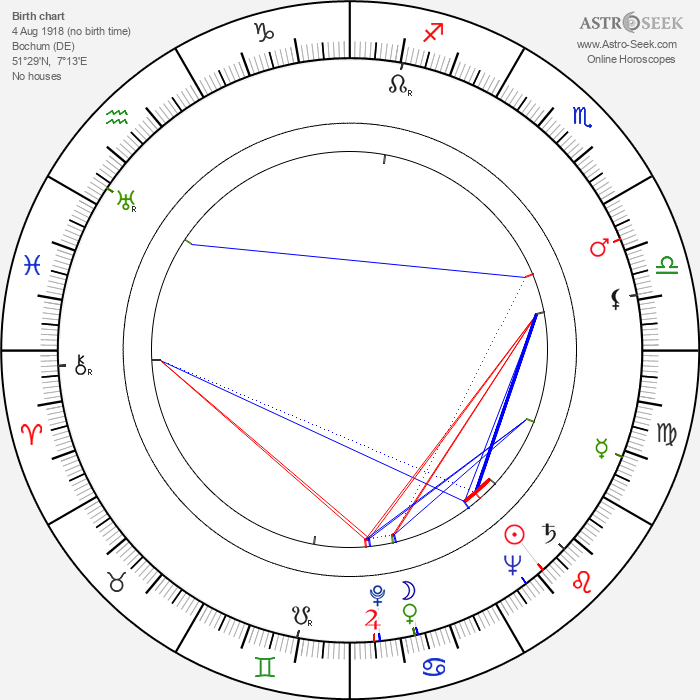 Claus Holm - Astrology Natal Birth Chart