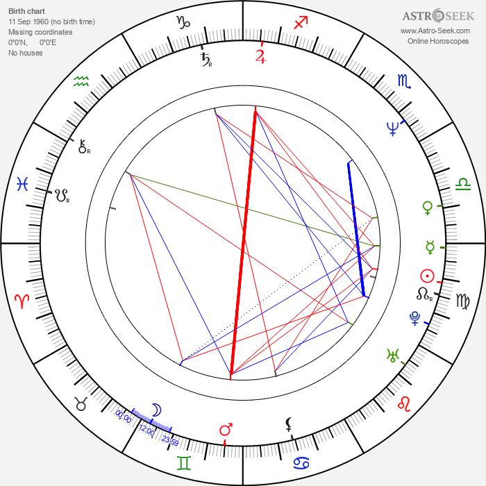 Claus Lessman - Astrology Natal Birth Chart