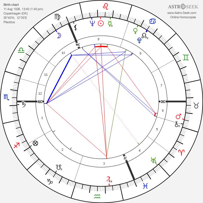 Claus von Bülow - Astrology Natal Birth Chart