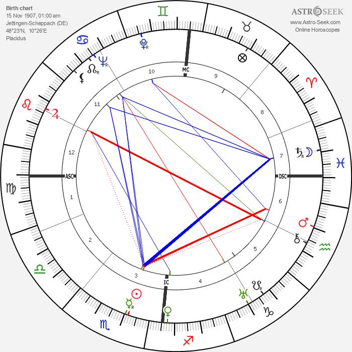 Claus von Stauffenberg - Astrology Natal Birth Chart