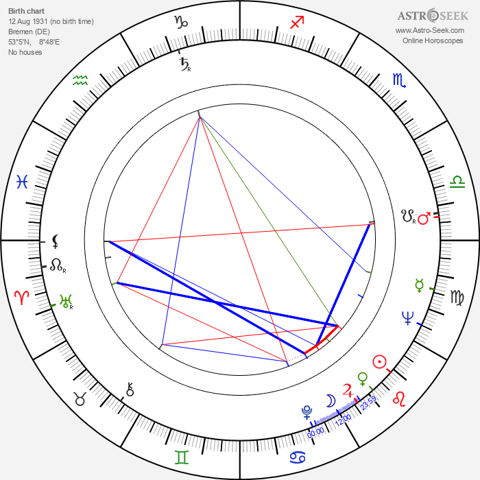 Claus Wilcke - Astrology Natal Birth Chart