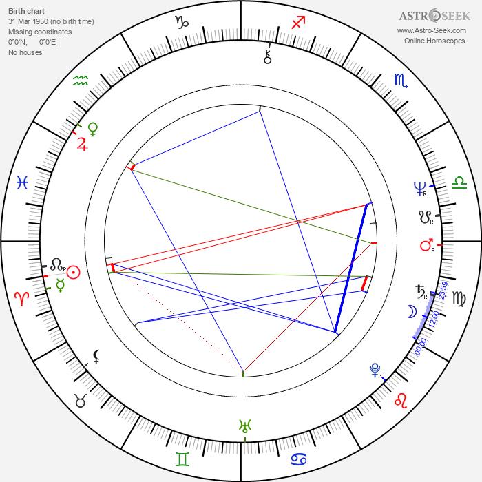 Clay Borris - Astrology Natal Birth Chart