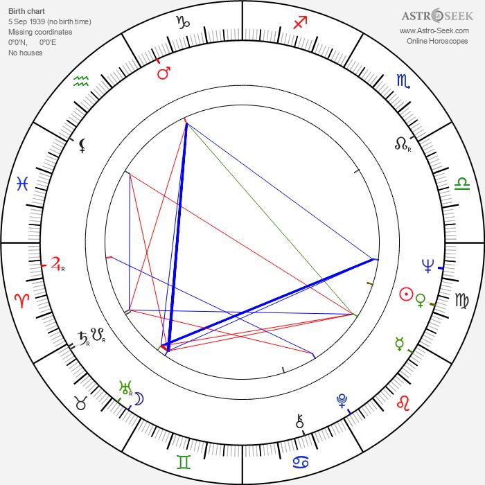 Clay Regazzoni - Astrology Natal Birth Chart