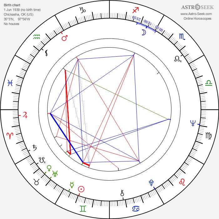 Cleavon Little - Astrology Natal Birth Chart