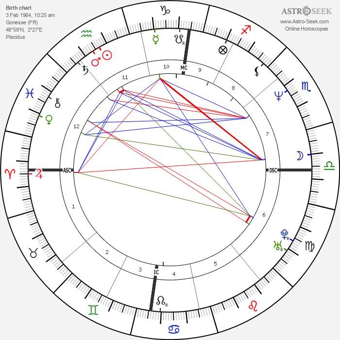 Cleews Vellay - Astrology Natal Birth Chart