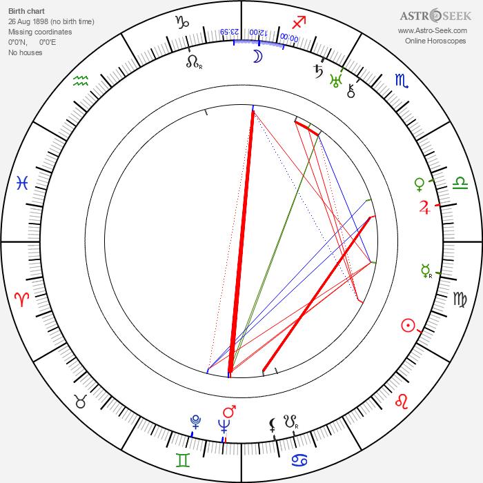 Clem Beauchamp - Astrology Natal Birth Chart