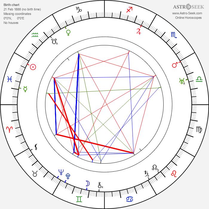 Clemence Dane - Astrology Natal Birth Chart