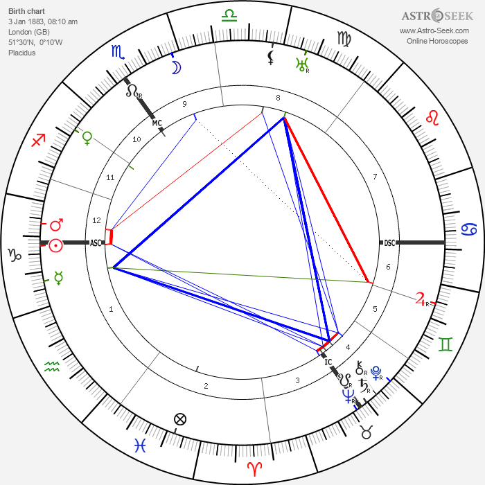 Clement Attlee - Astrology Natal Birth Chart