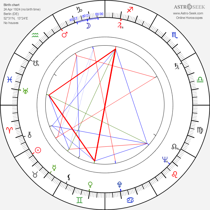 Clement Freud - Astrology Natal Birth Chart