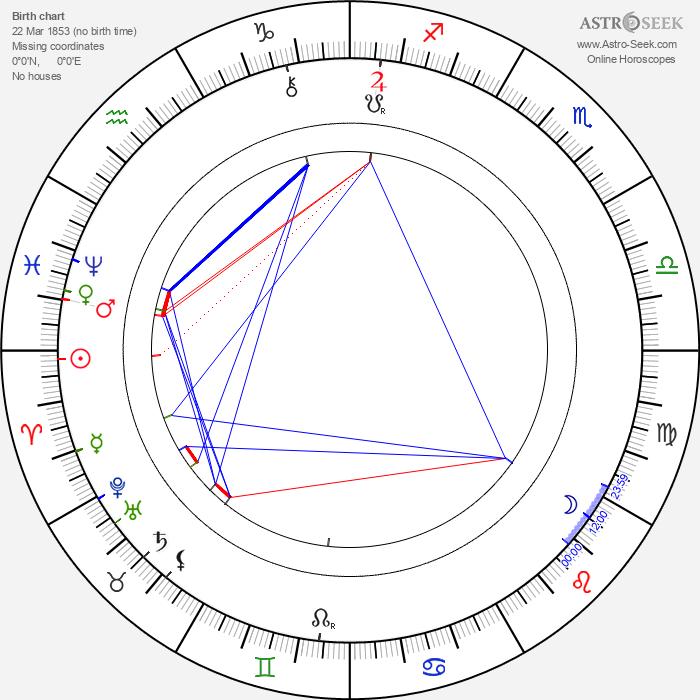 Clément Maurice - Astrology Natal Birth Chart