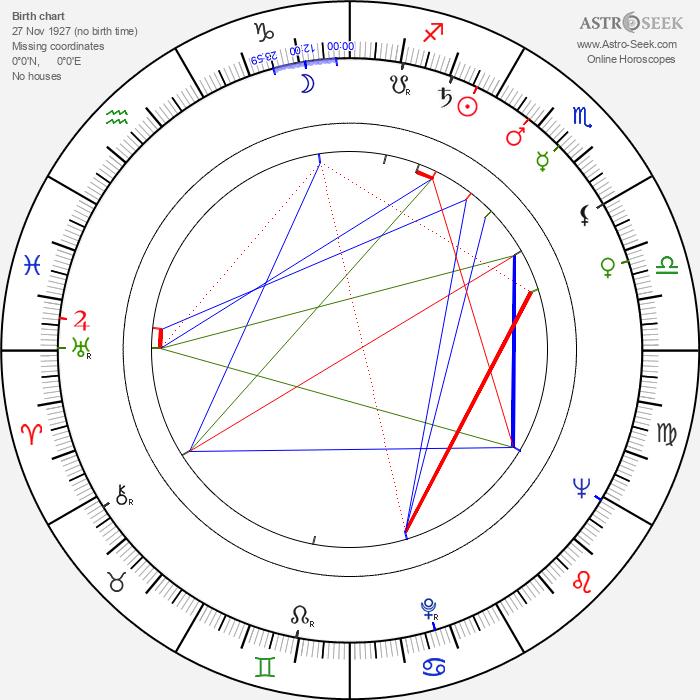 Clément Michu - Astrology Natal Birth Chart