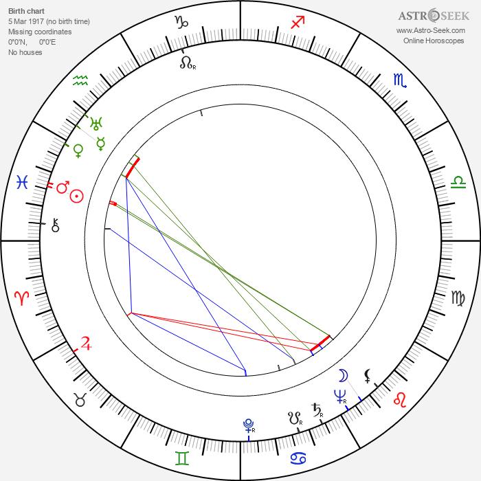 Clemente Fracassi - Astrology Natal Birth Chart