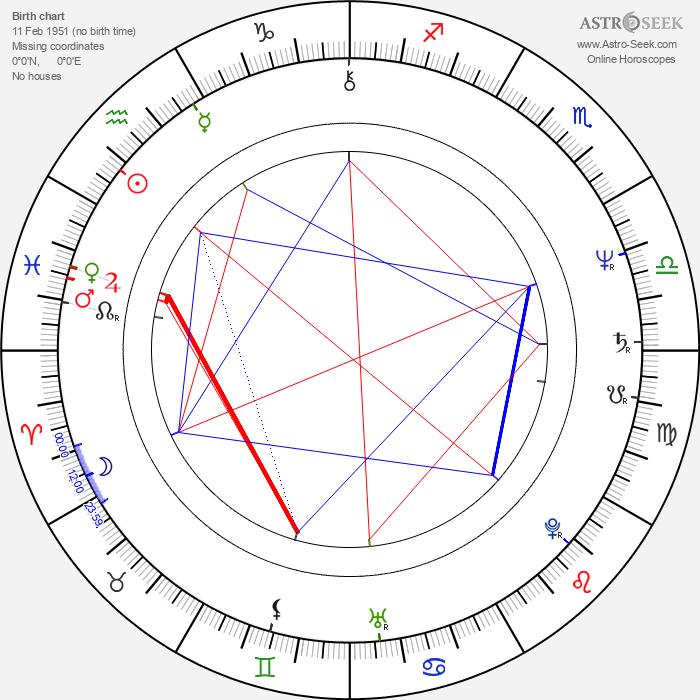 Cleo Kretschmer - Astrology Natal Birth Chart