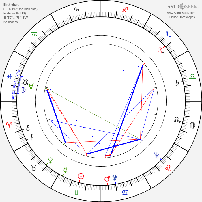 Cleo Virginia Andrews - Astrology Natal Birth Chart