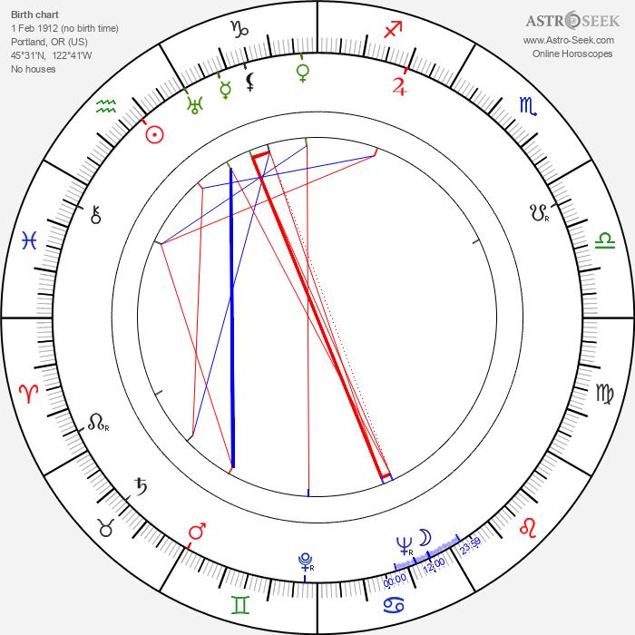 Clete Roberts - Astrology Natal Birth Chart