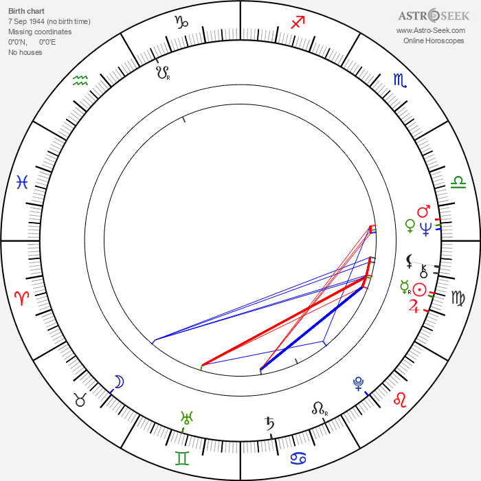 Cliff Anderson - Astrology Natal Birth Chart