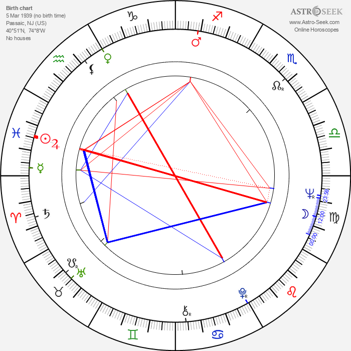 Cliff Gravel - Astrology Natal Birth Chart
