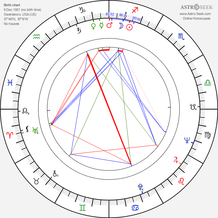 Cliff Hagan - Astrology Natal Birth Chart