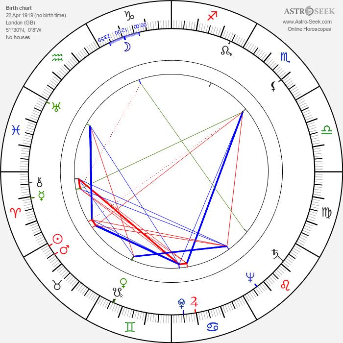 Cliff Owen - Astrology Natal Birth Chart