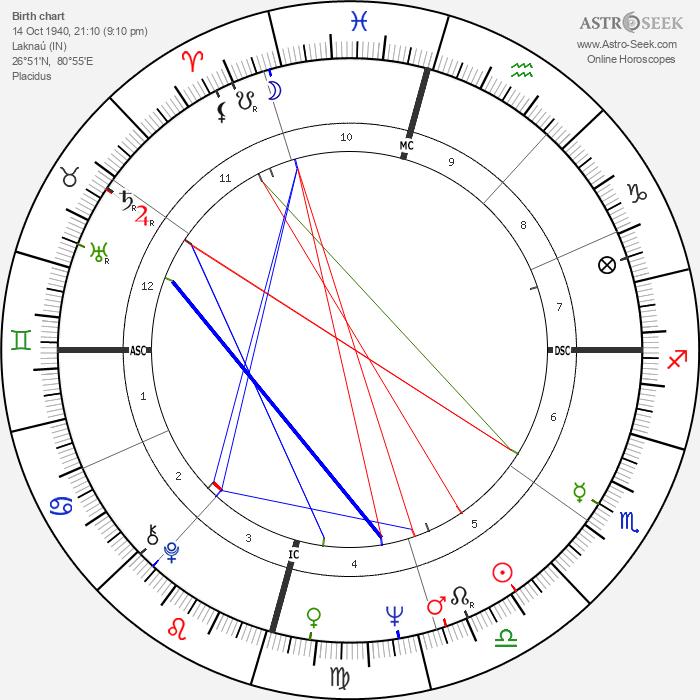 Cliff Richard - Astrology Natal Birth Chart