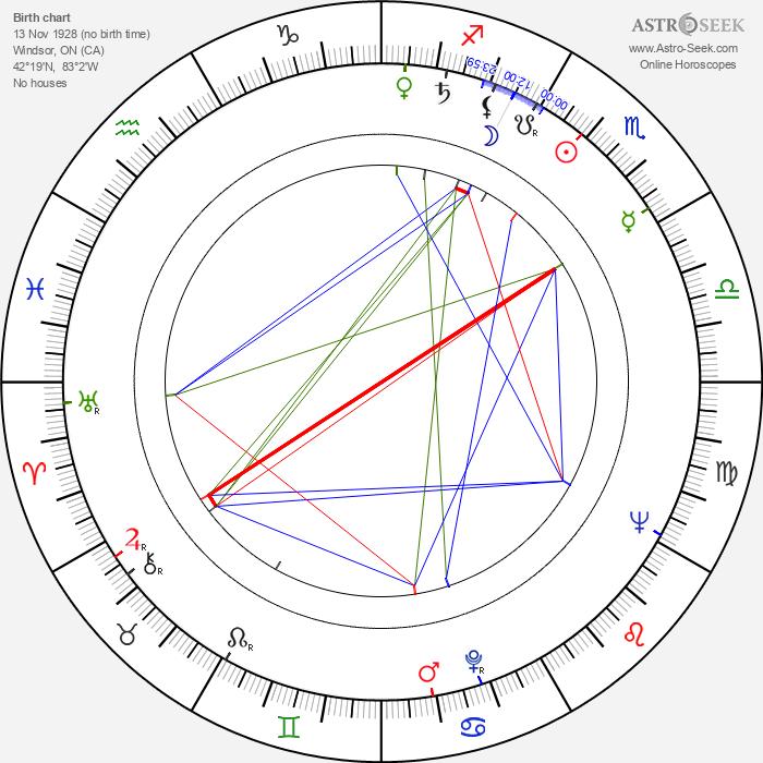 Clifford A. Pellow - Astrology Natal Birth Chart