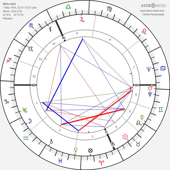 Clifford Battles - Astrology Natal Birth Chart