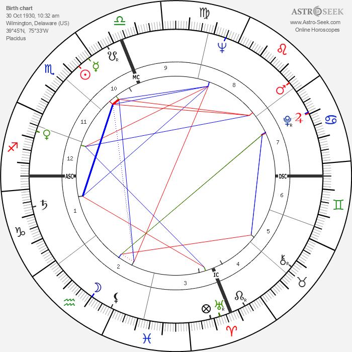 Clifford Brown - Astrology Natal Birth Chart