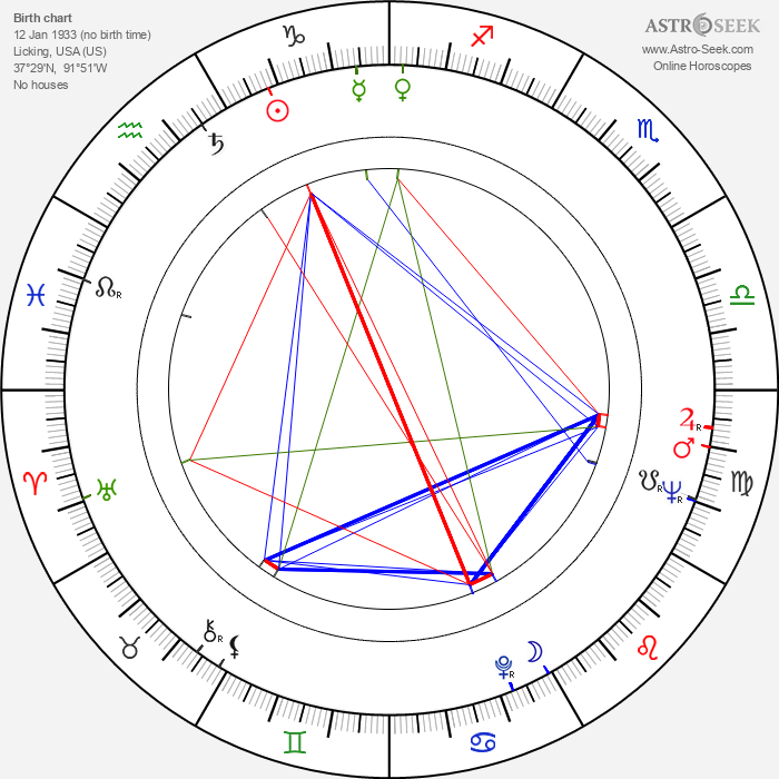 Clifford L. Greenwalt - Astrology Natal Birth Chart