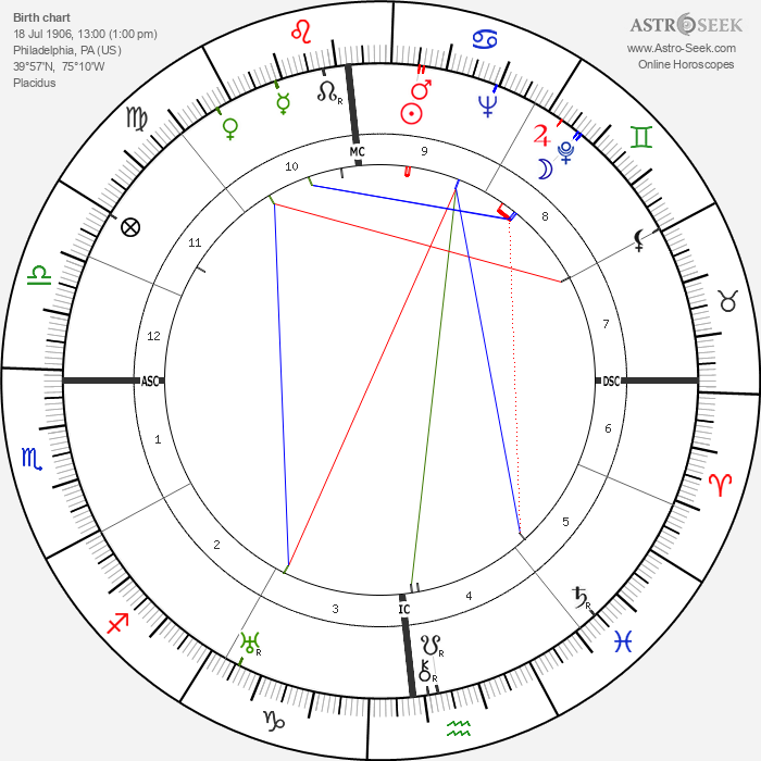Clifford Odets - Astrology Natal Birth Chart