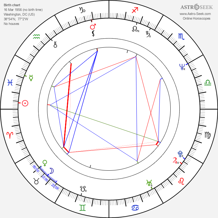 Clifton Powell - Astrology Natal Birth Chart