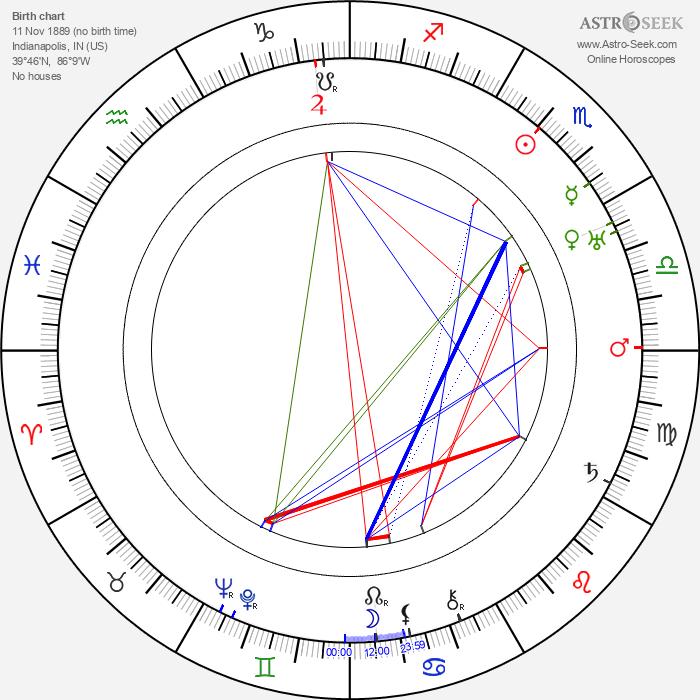 Clifton Webb - Astrology Natal Birth Chart