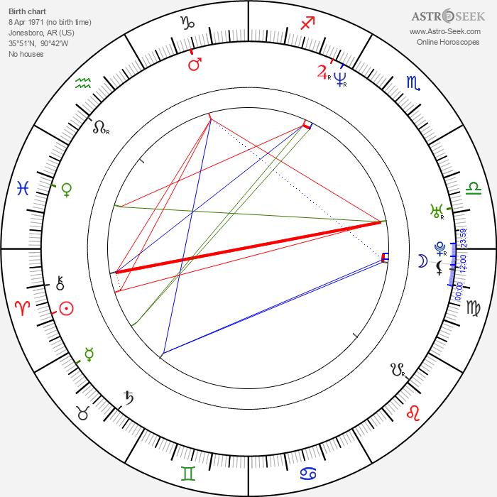 Clint Catalyst - Astrology Natal Birth Chart