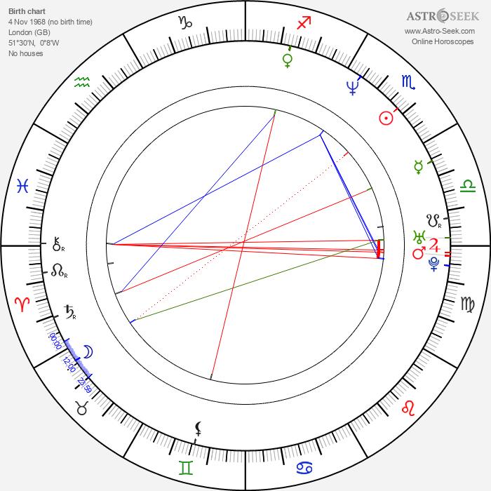 Clint Dyer - Astrology Natal Birth Chart