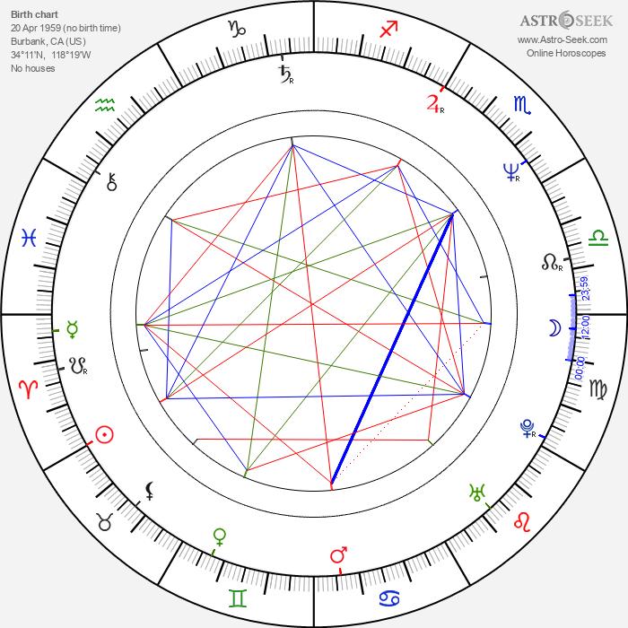 Clint Howard - Astrology Natal Birth Chart