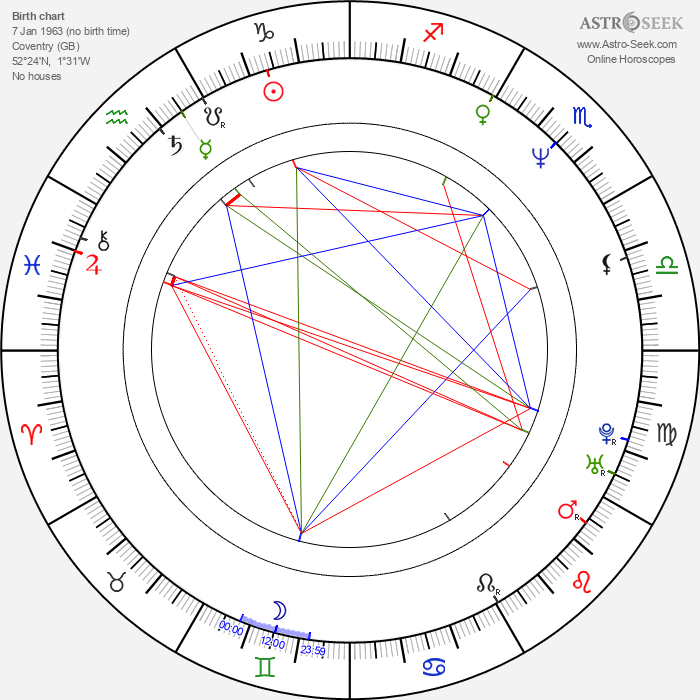 Clint Mansell - Astrology Natal Birth Chart