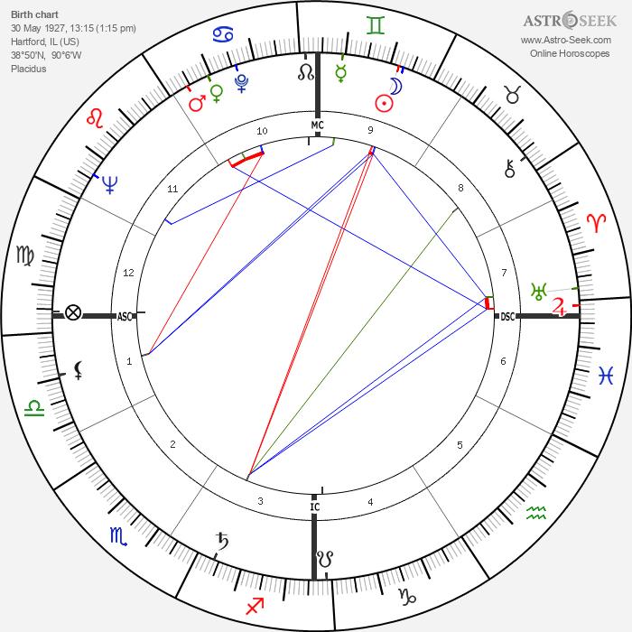 Clint Walker - Astrology Natal Birth Chart