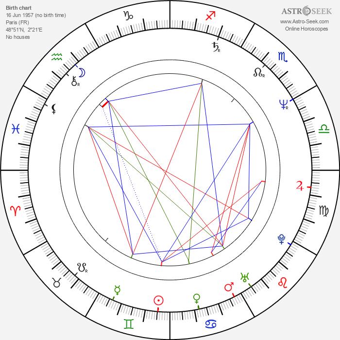 Clio Goldsmith - Astrology Natal Birth Chart