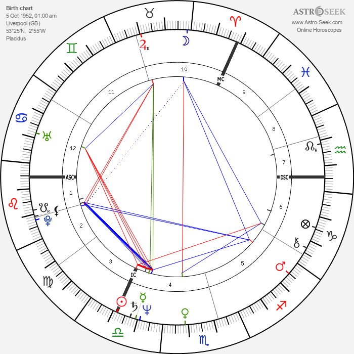 Clive Barker - Astrology Natal Birth Chart
