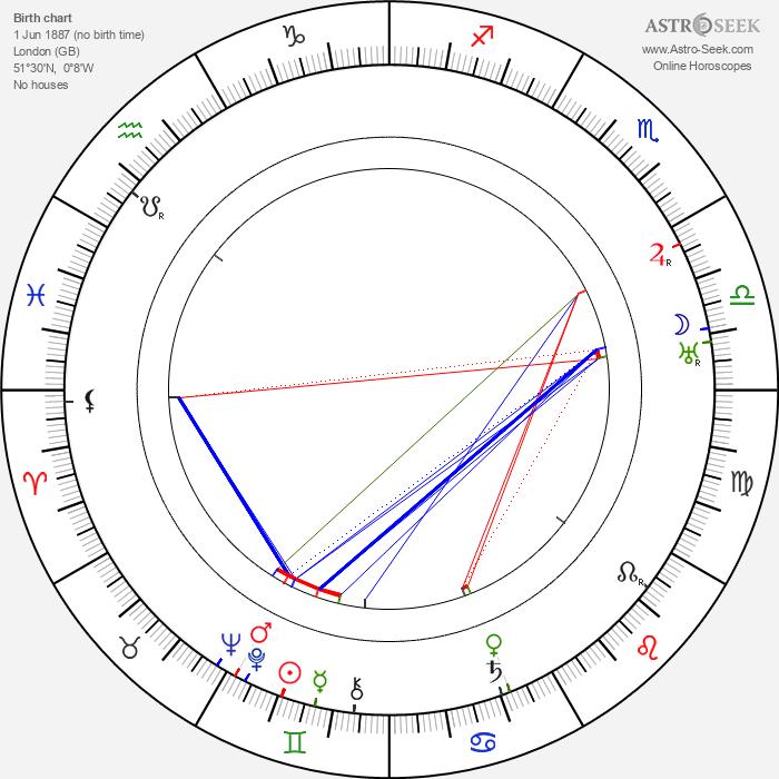 Clive Brook - Astrology Natal Birth Chart