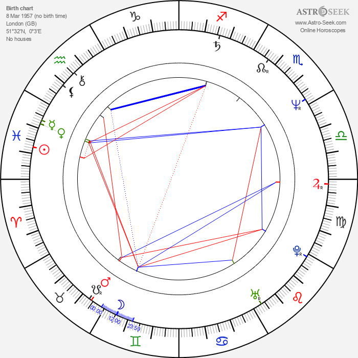 Clive Burr - Astrology Natal Birth Chart