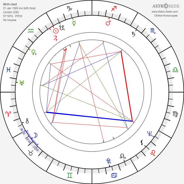 Clive Donner - Astrology Natal Birth Chart