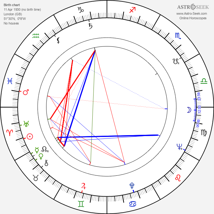 Clive Exton - Astrology Natal Birth Chart