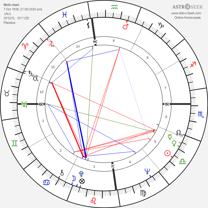 Clive James - Astrology Natal Birth Chart