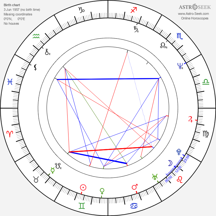 Clive Mantle - Astrology Natal Birth Chart