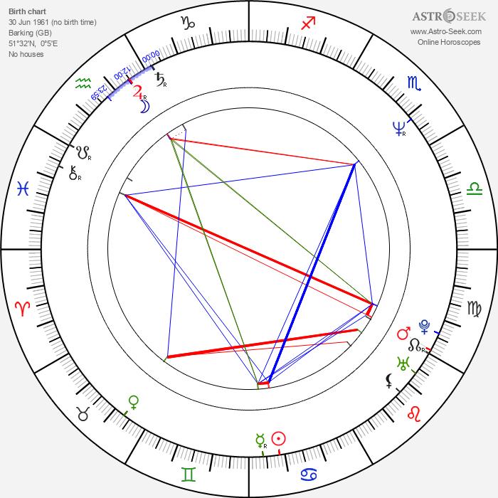 Clive Nolan - Astrology Natal Birth Chart