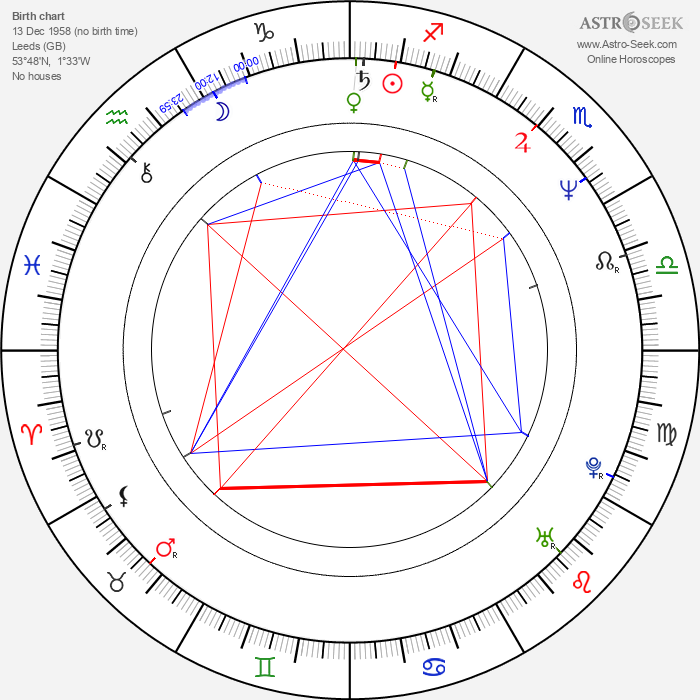 Clive Riche - Astrology Natal Birth Chart