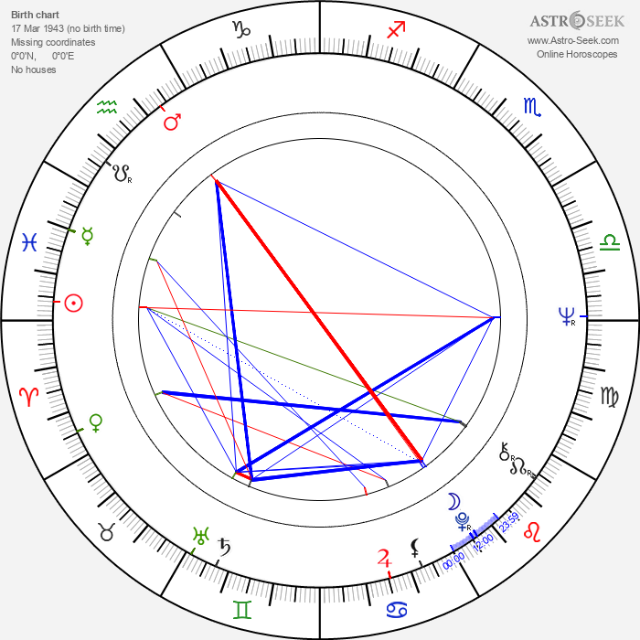 Clive Rosengren - Astrology Natal Birth Chart