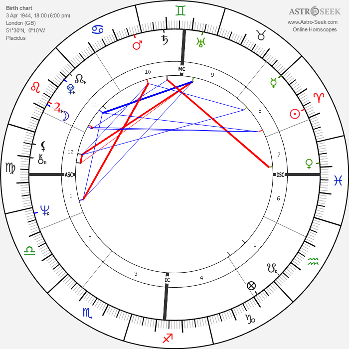 Clive Smith - Astrology Natal Birth Chart