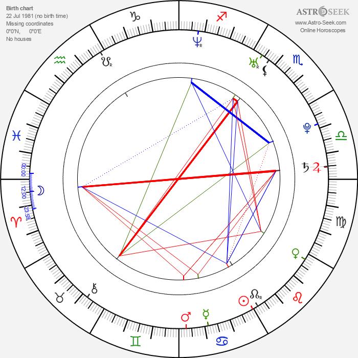 Clive Standen - Astrology Natal Birth Chart