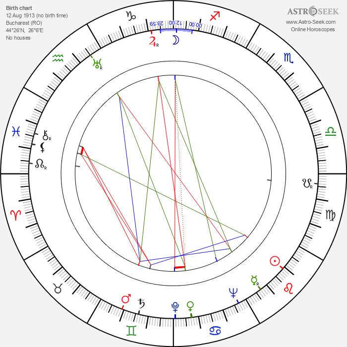 Clody Bertola - Astrology Natal Birth Chart